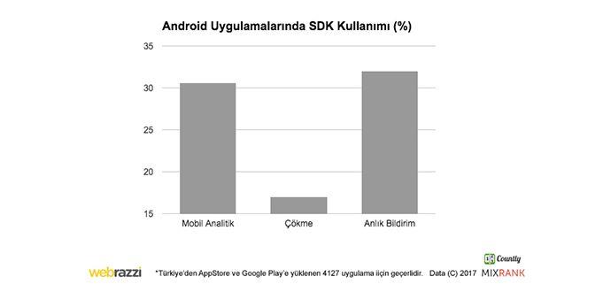 Türk Mobil Uygulamalar Android ve iOS Durumu