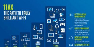 Wi-Fi 6 için yeni router gerekiyor mu?