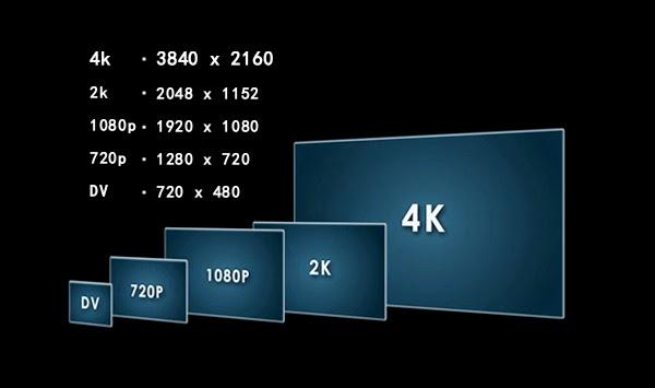 4K Video Teknolojisi Nedir?